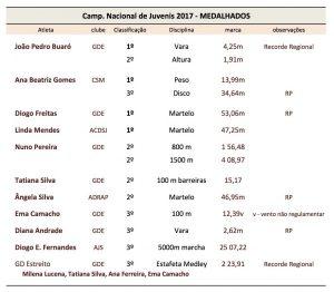 C Nac Juvenis_resumo